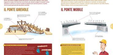 Le grandi macchine di Leonardo (Editoriale Scienza)